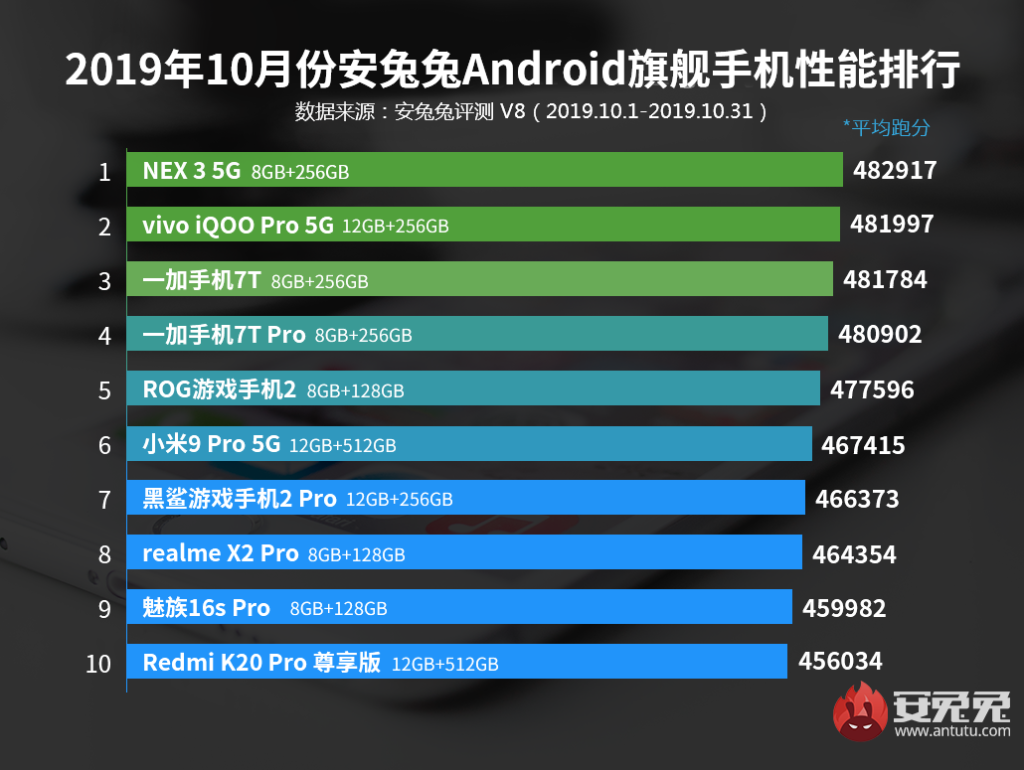 AnTuTu best performing Flagship smartphones in October 2019
