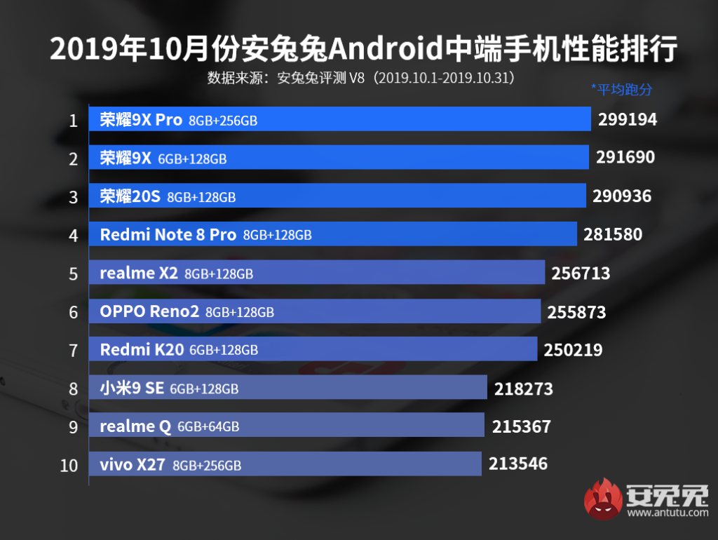 AnTuTu best performing Mid-range Smartphones in October 2019