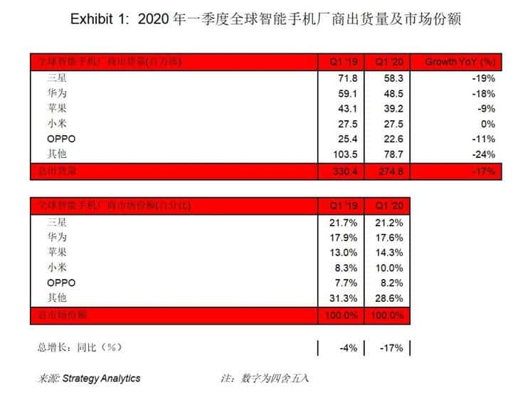 Coronavirus: Global Smartphone Shipments drop by 17% in Q1 2020 as Samsung retains Top Position