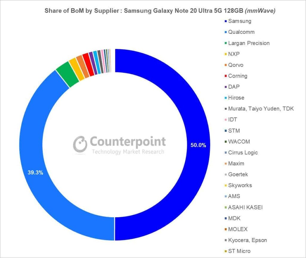 Samsung Galaxy Note 20 Ultra 5G share of BoM by Supplier according to Counterpoint